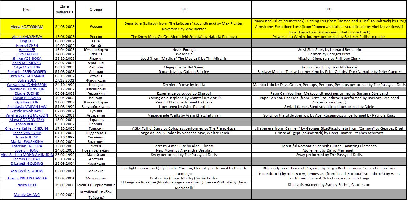 JGP - 2 этап. 29 августа – 1 сентября. Линц (Австрия) Micros22