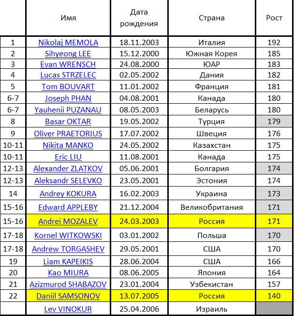 JGP - 3 этап. 04.09 - 07.09 Рига, Латвия  Micros48