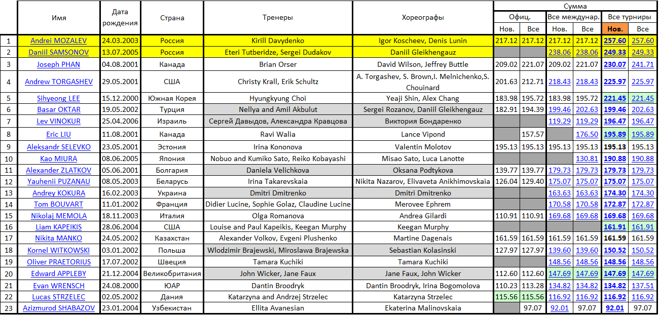 JGP - 3 этап. 04.09 - 07.09 Рига, Латвия  Micros51
