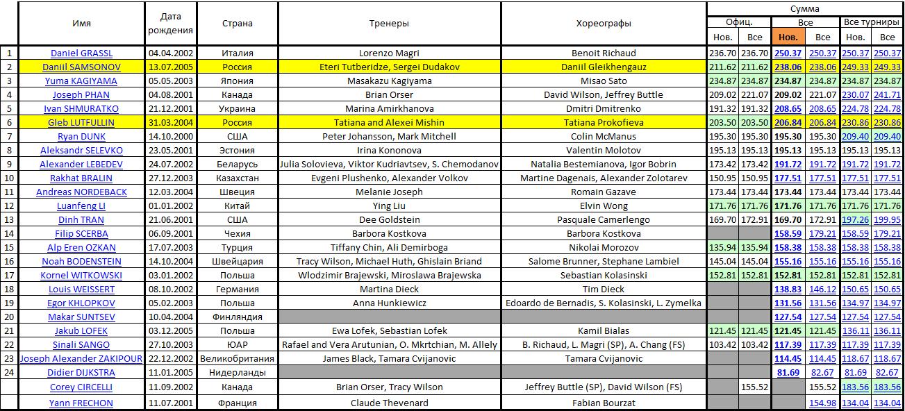 JGP - 5 этап. 18.09 - 21.09 Гданьск, Польша Micros57