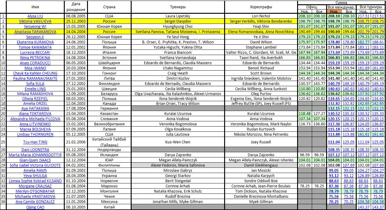 JGP - 5 этап. 18.09 - 21.09 Гданьск, Польша Micros61