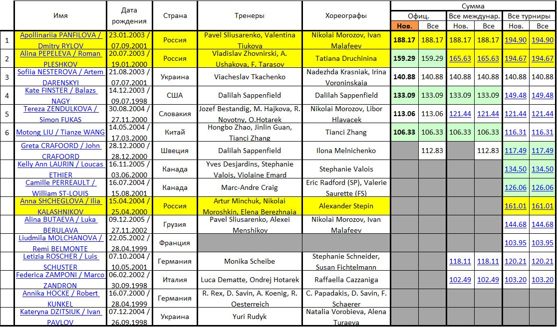 JGP - 5 этап. 18.09 - 21.09 Гданьск, Польша - Страница 2 Micros66