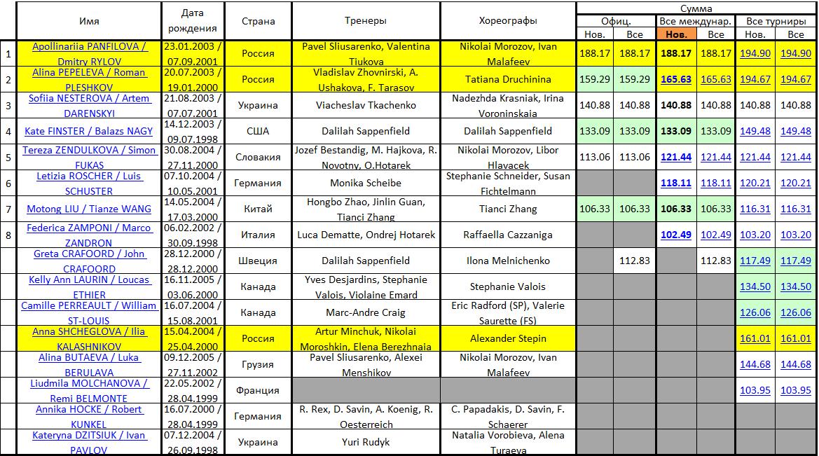 JGP - 5 этап. 18.09 - 21.09 Гданьск, Польша - Страница 2 Micros67
