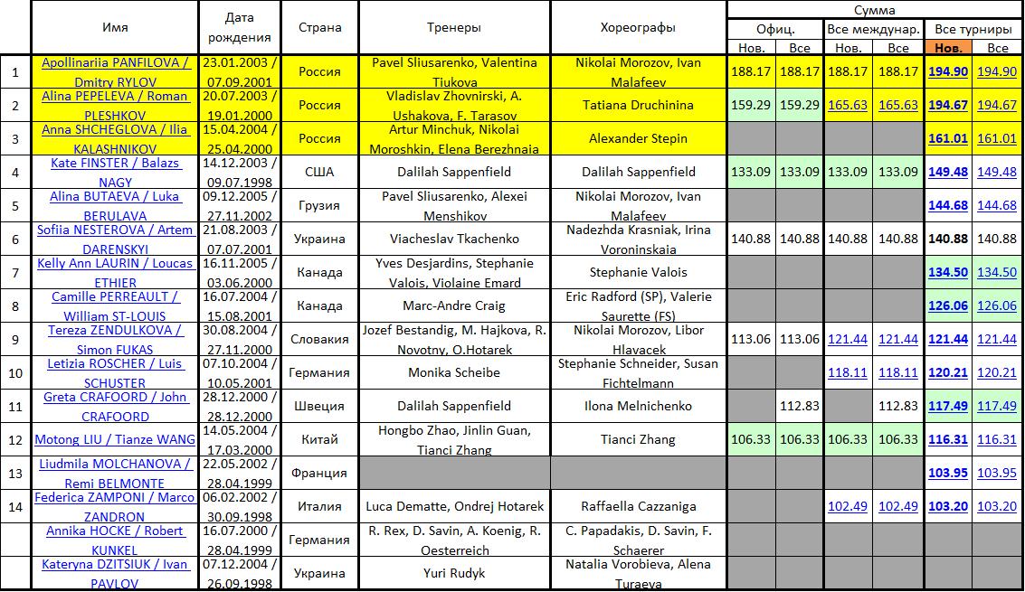 JGP - 5 этап. 18.09 - 21.09 Гданьск, Польша - Страница 2 Micros68