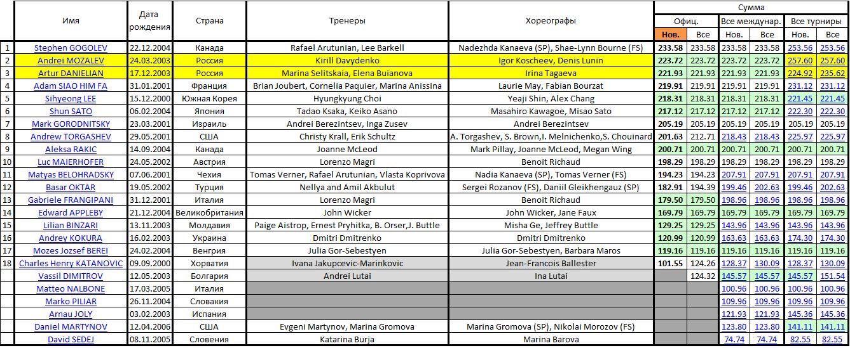 JGP - 6 этап. 25.09 - 28.09 Загреб, Хорватия  Micros69