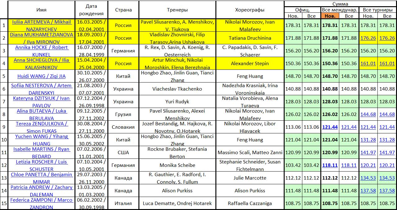 JGP - 6 этап. 25.09 - 28.09 Загреб, Хорватия  Micros72