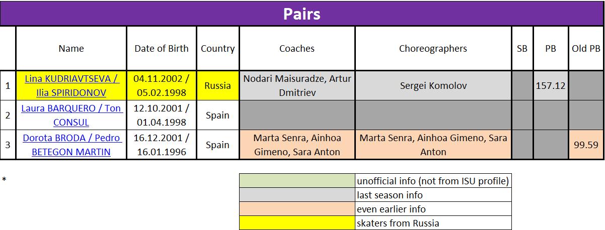 Международные соревнования сезона 2019-2020 (общая) - Страница 6 Micros75