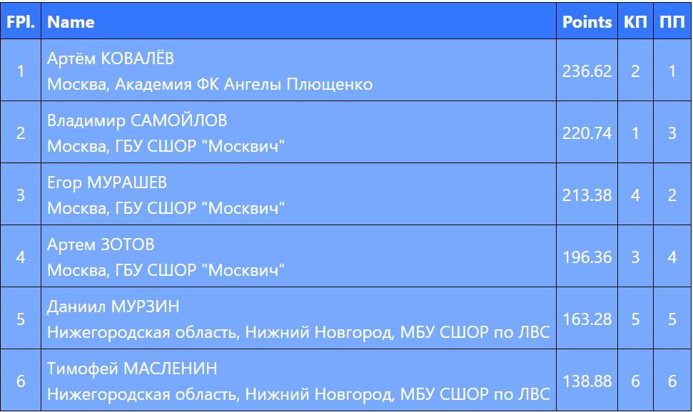 Российские соревнования сезона 2018-2019 (общая) - Страница 19 Naaaaa10