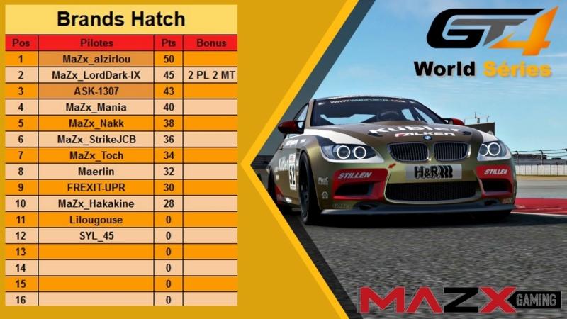 #Résultats - Manche 2 - Brands Hatch   Brands13