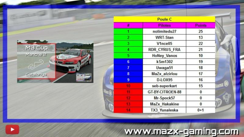 #Résultats - Manche 2 - Catalunya  Catalu12