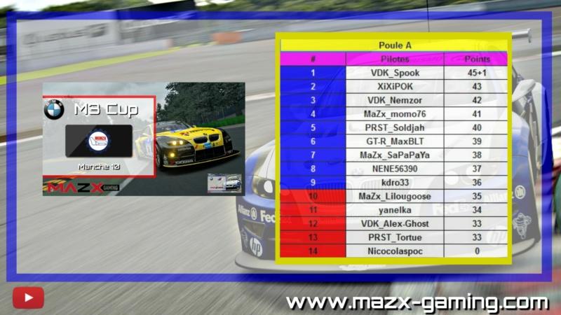 #Résultats - Manche 10 - Monza Monza_10