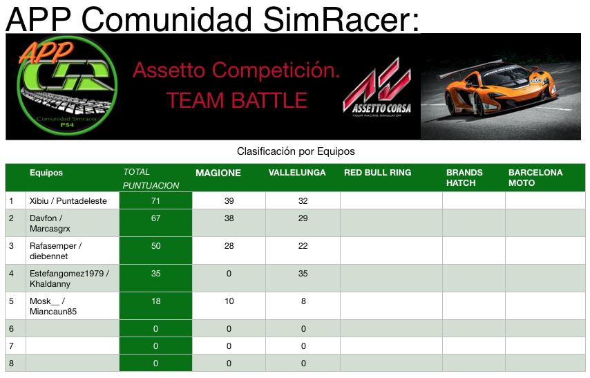 Clasificación (2ª Carrera) Ac_par10