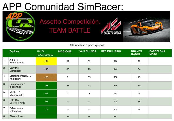 Clasificación (4ª Carrera) Team10