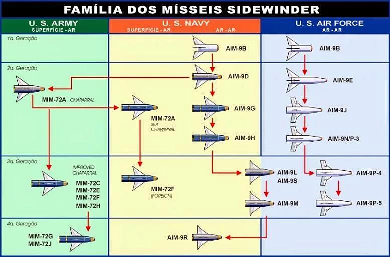 Zapisi o vojnim letjelicama i ratovanju u zraku - Page 3 Aim-9_10