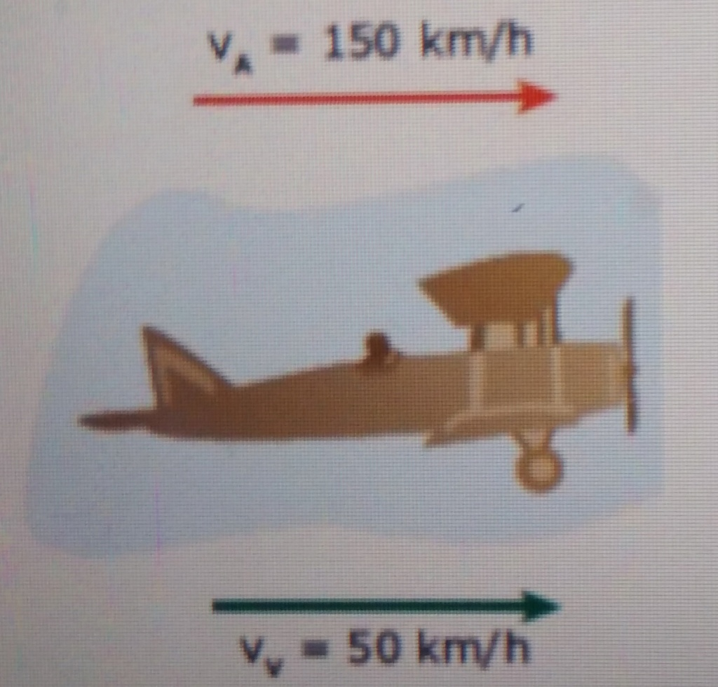 Um avião teco-teco desenvolve uma a velocidade VA= 150  20201212