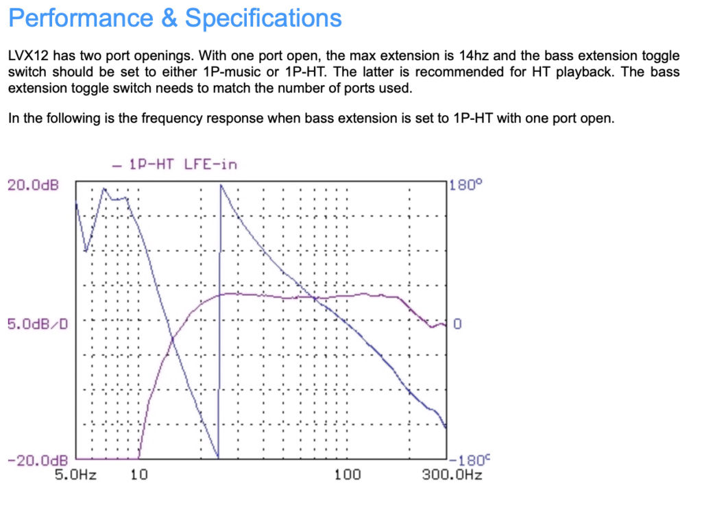 LVX12 Direct Servo Subwoofer 12″ multi-tuned ported audiophile sub Screen78