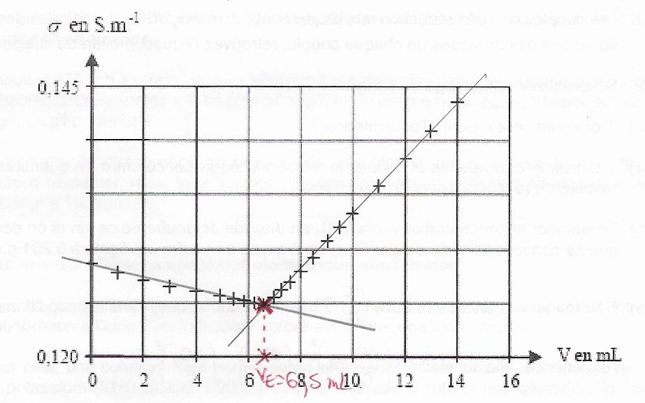 Corrigé DS3 Equiv11
