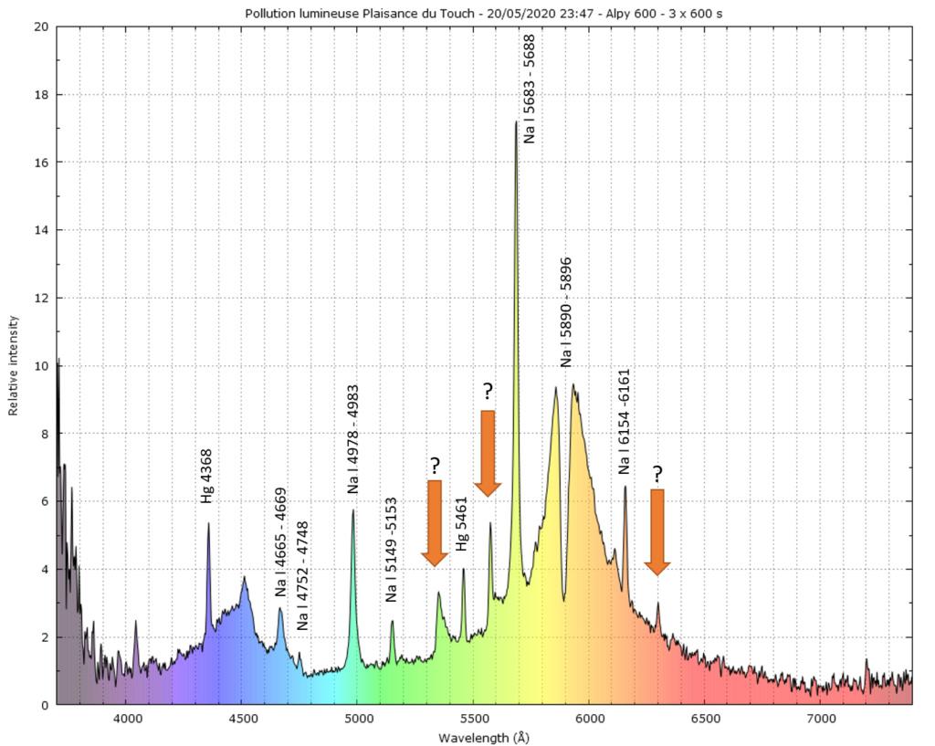 Spectre de la pollution lumineuse Toulousaine Pollum10