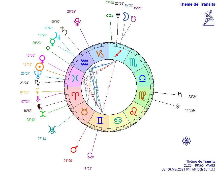 Détresse psychologique et astrologie 6_mars10