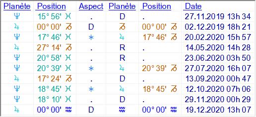 jupiter - Cycle Jupiter - Neptune Jupite17