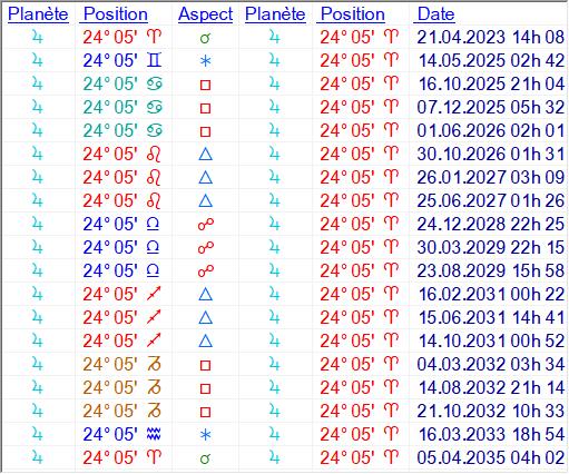 le Cycle de Jupiter - Page 2 Lunico11