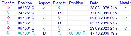 Mercure progressé redevient direct Lunico25