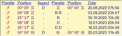 mars - Mars rétrograde en Gémeaux 2022 Mars_r24