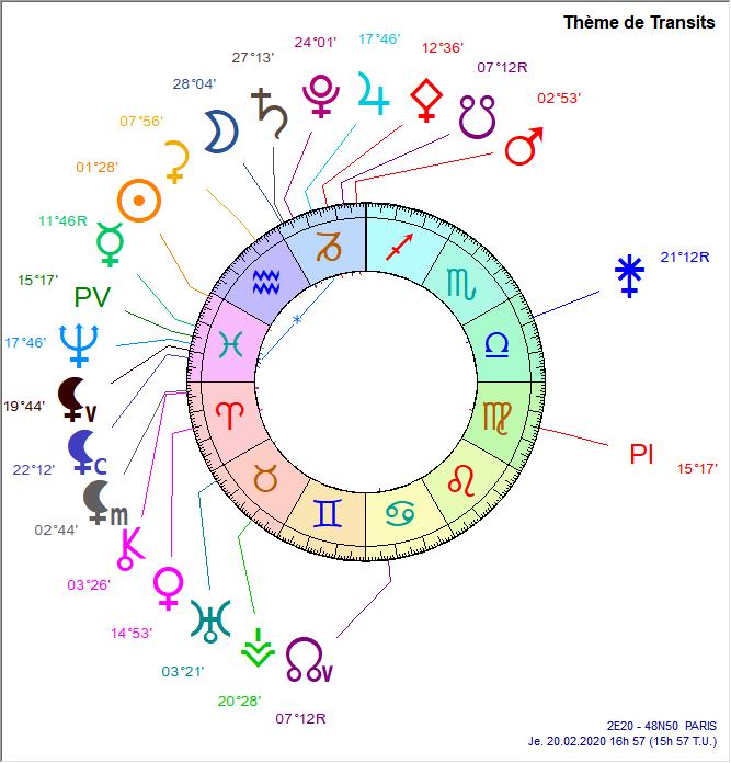 jupiter - Cycle Jupiter - Neptune Premie10