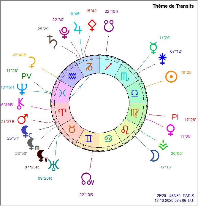 jupiter - Cycle Jupiter - Neptune Troisi10