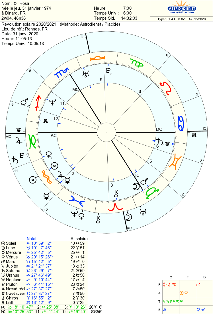 rs 2020  Astro_12