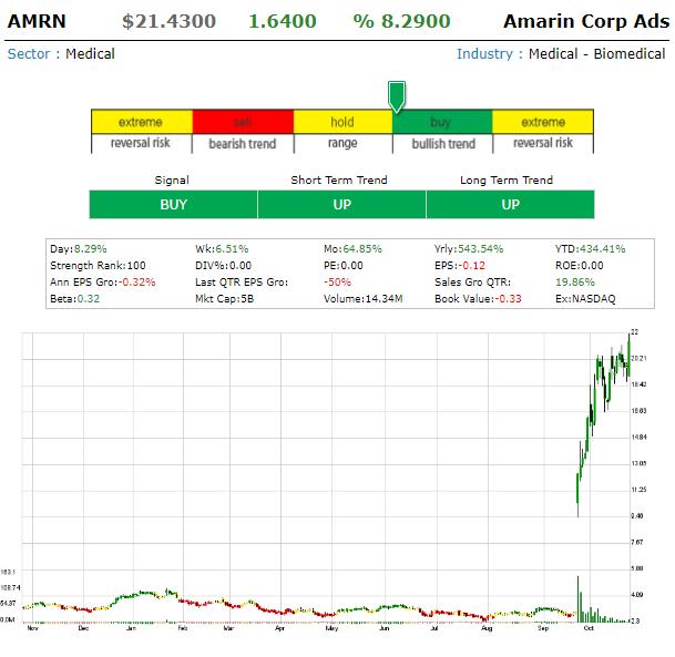 AMRN - Amarin Corp Ads Amrn10