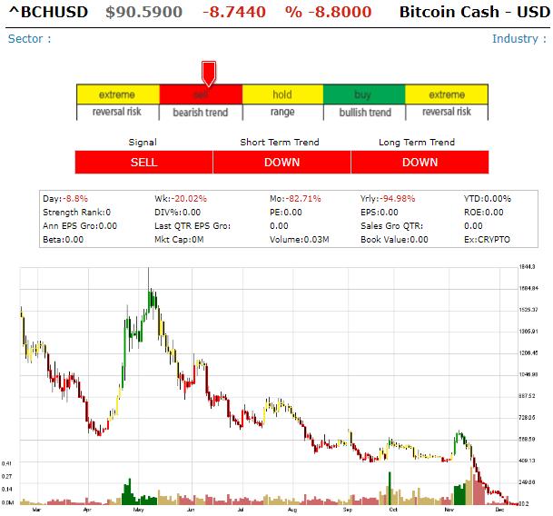 Bitcoin Cash/  USD (BHCUSD) Bhcusd10
