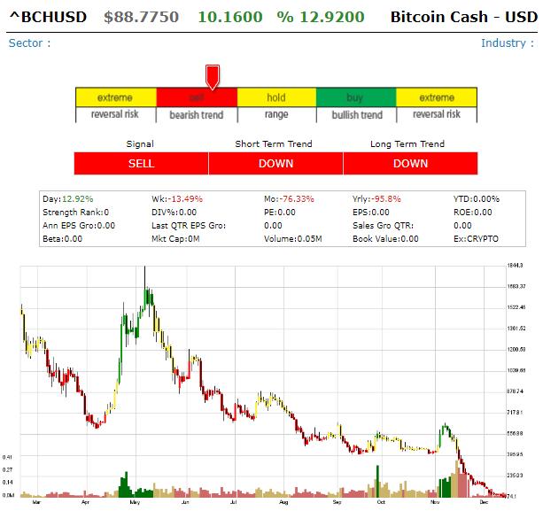 Bitcoin Cash/  USD (BHCUSD) Bitcoi11