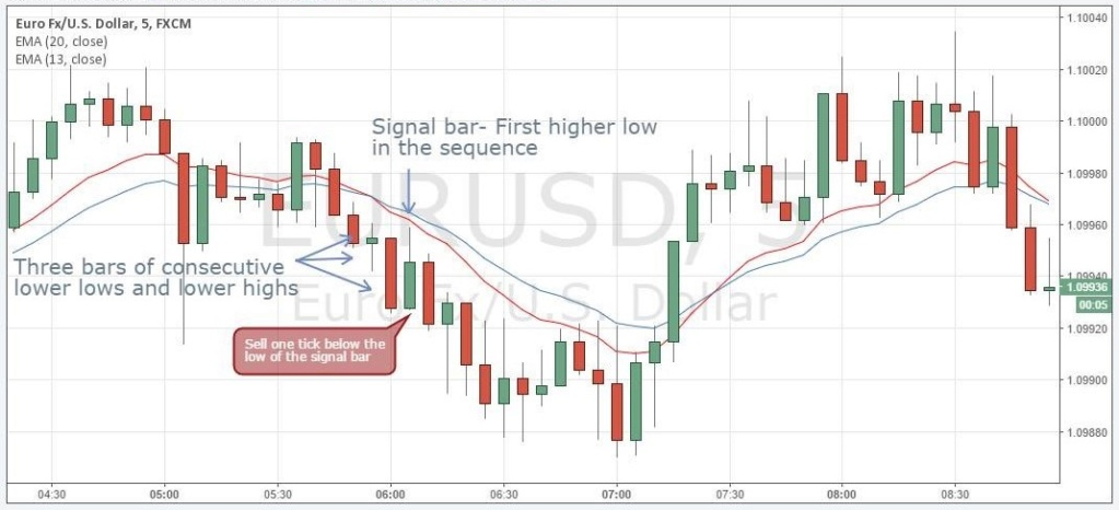 Best Example of Momentum Trading Strategy Cap310