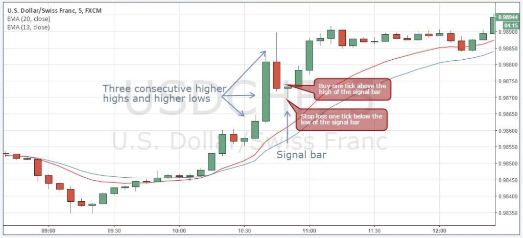 Best Example of Momentum Trading Strategy Cap510