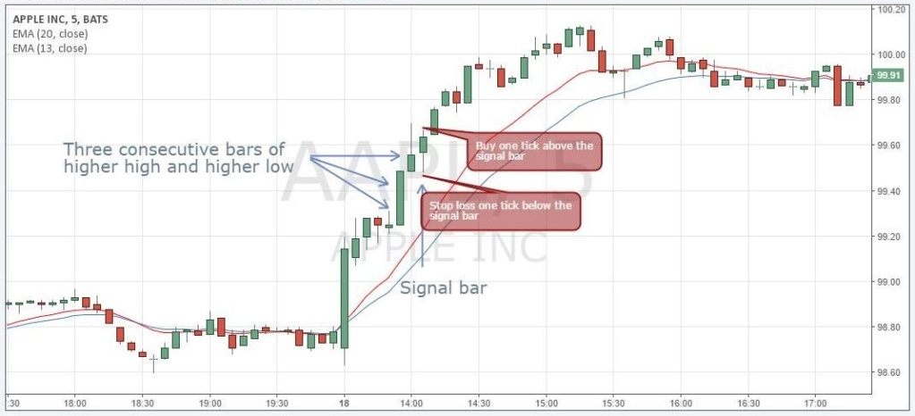 Best Example of Momentum Trading Strategy Cap610