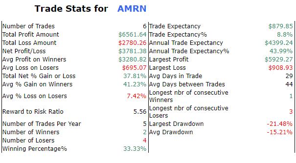 AMRN - Amarin Corp Ads Screen10