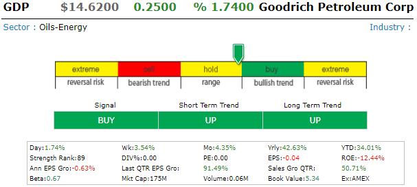 Goodrich Petroleum Corp (GDP) Screen16