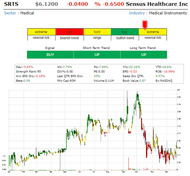 Sensus Healthcare Inc (SRTS) Sensus10