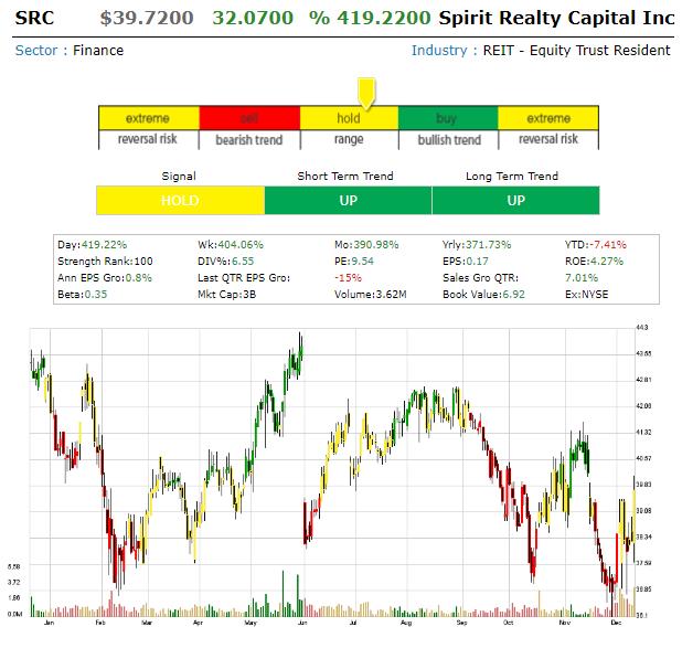 Spirit Realty Capital Inc (SRC) Spirit10