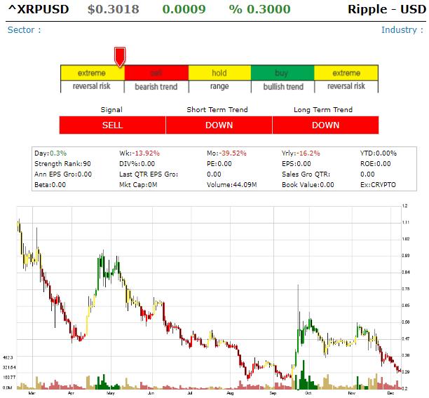Ripple - USD (XRPUSD) Xrpusd10