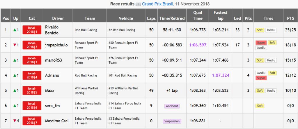 GP BRASIL CRF 2018 - Resultados & Comentarios Brasil10