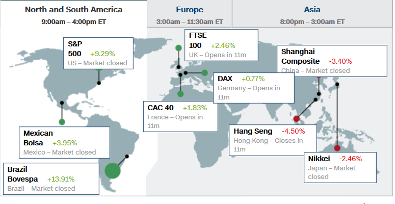 Global Stock Market Movement - Page 4 Cnn16110