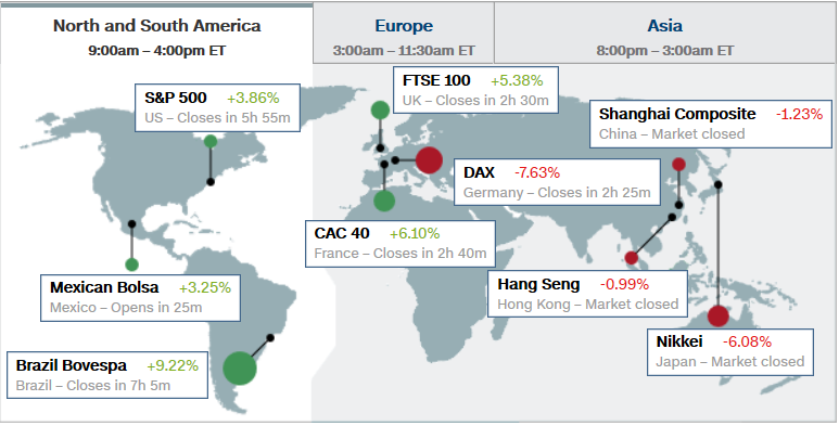 Global Stock Market Movement - Page 4 Cnn510