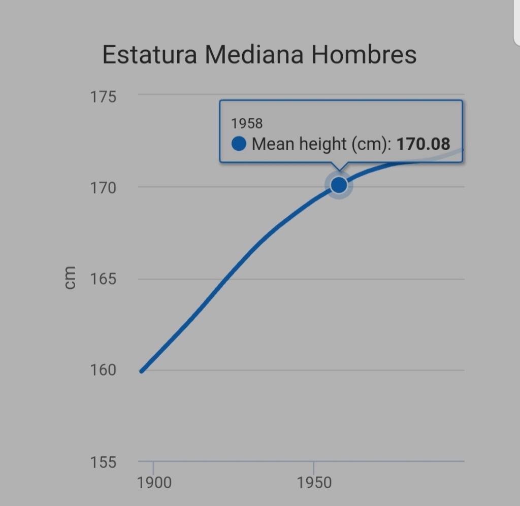 ¿Cuánto mide Fidel Castro? - Altura - Real height - Página 2 20201011