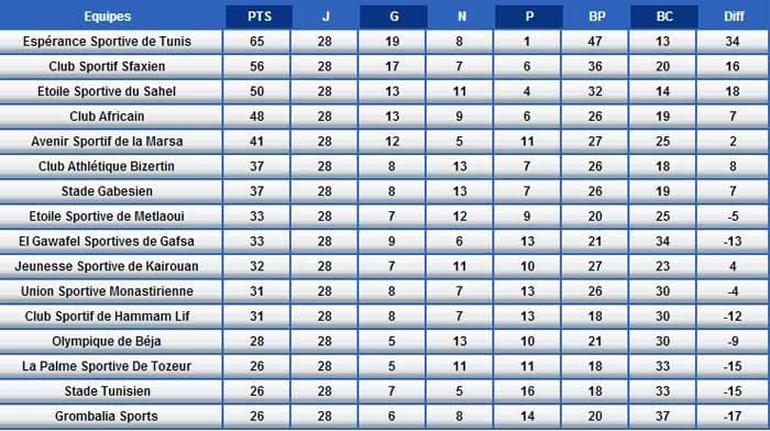 championnat de Tunisie de la Ligue 1 de Football Cla10