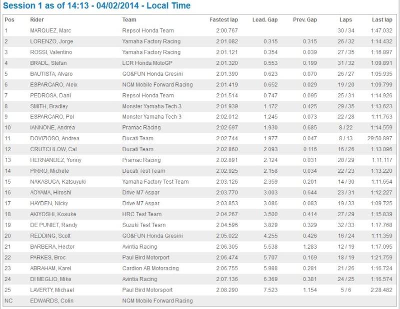 Test MotoGP Sepang 1 Captur21