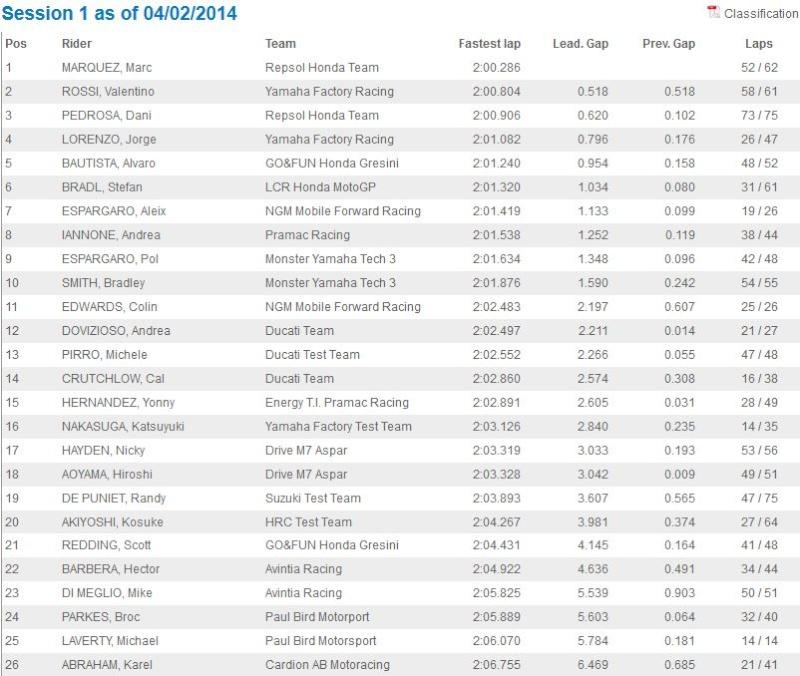 Test MotoGP Sepang 1 Captur22