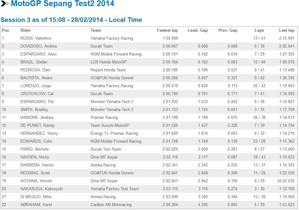 Test MotoGP Sepang 2 Captur42