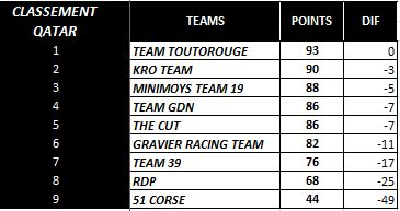 [WCF] Compte rendu WCF saison 2014  - Page 2 Team10